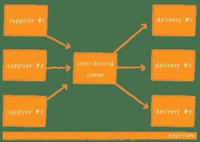 รูปแบบการขนส่งแบบผ่านศูนย์กระจายสินค้ากลาง DC แบบ Cross Docking