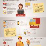 ดีเอชแอล สำรวจความคิดเห็นของนักช้อปออนไลน์ ช่องทางในการเลือกรับสินค้า