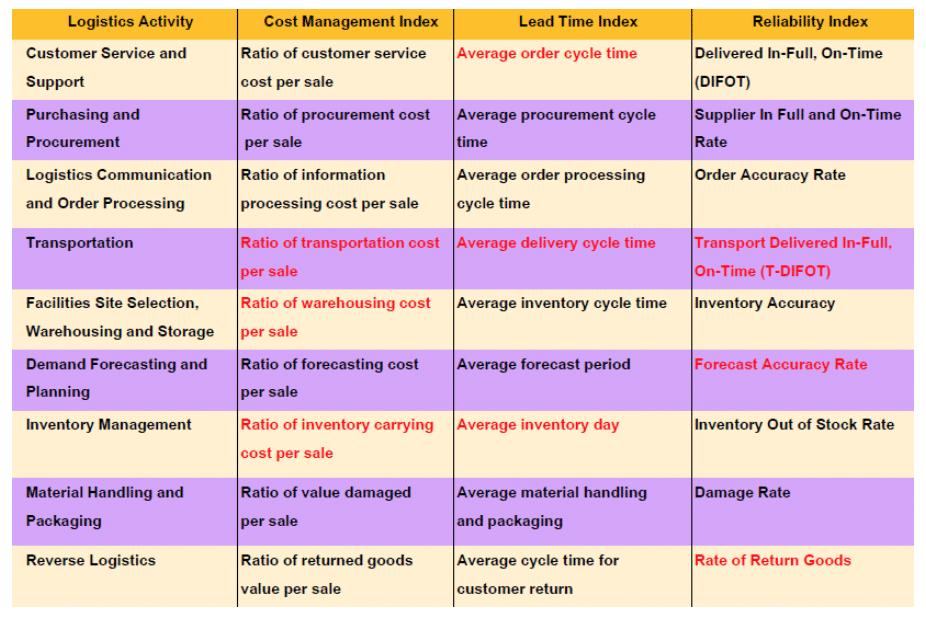 20 อันดับ LPI: Logistics Performance Index ที่มีผลการประเมินที่ดีที่สุด