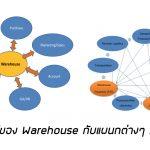 หัวใจหลักของความสัมพันธ์คลังสินค้า (Warehouse) กับแผนกต่างๆ ภายในองค์กร มีความสำคัญต่อสินค้าหรือวัสดุคงคลัง (Inventory)
