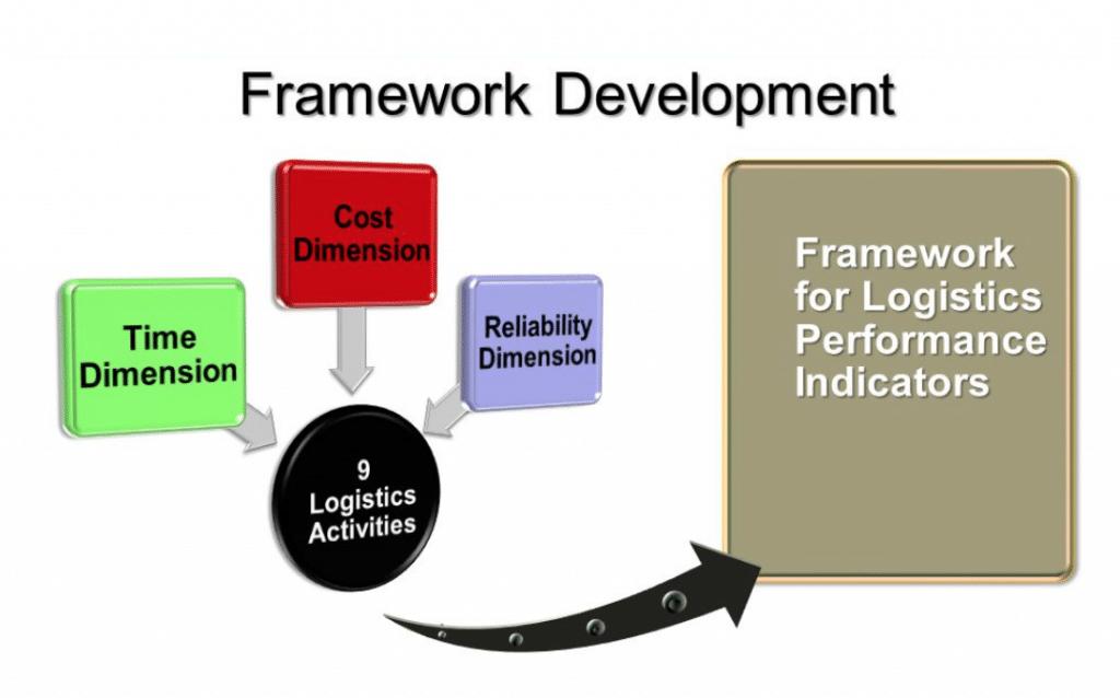 ดัชนีชี้วัดประสิทธิภาพการพยากรณ์ความต้องการและการวางแผน (DFPI)