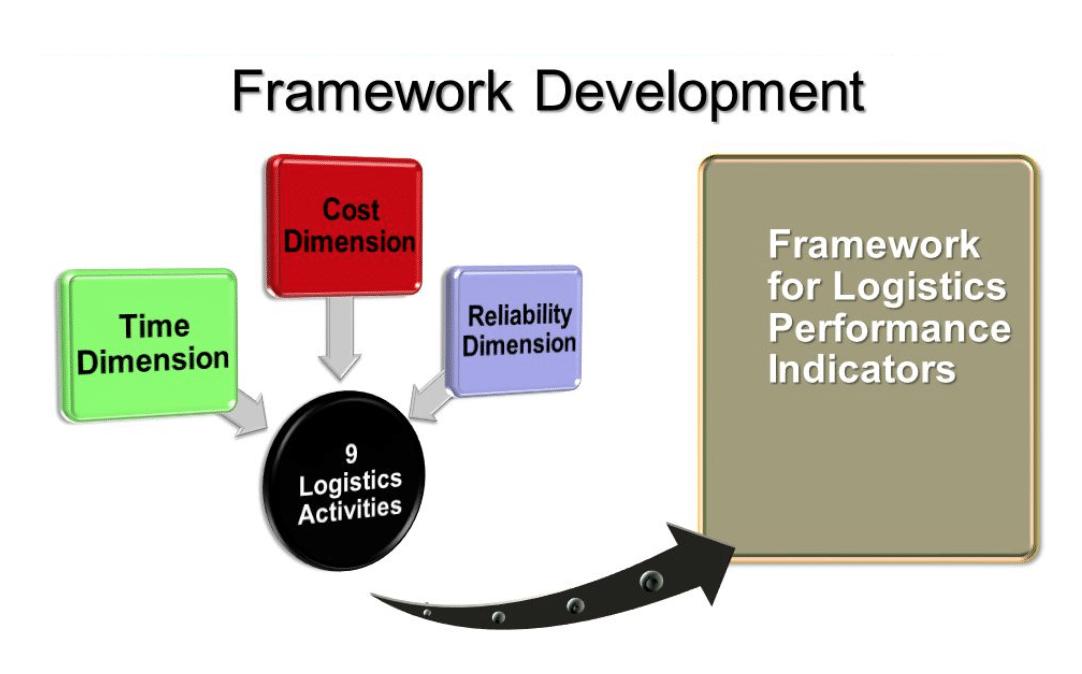 ดัชนีชี้วัดประสิทธิภาพการพยากรณ์ความต้องการและการวางแผน (DFPI) คืออะไร ?