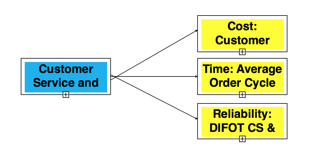 CSPI : Customer Service and Support Performance Index ดัชนีชี้วัดประสิทธิภาพการดูแลลูกค้า