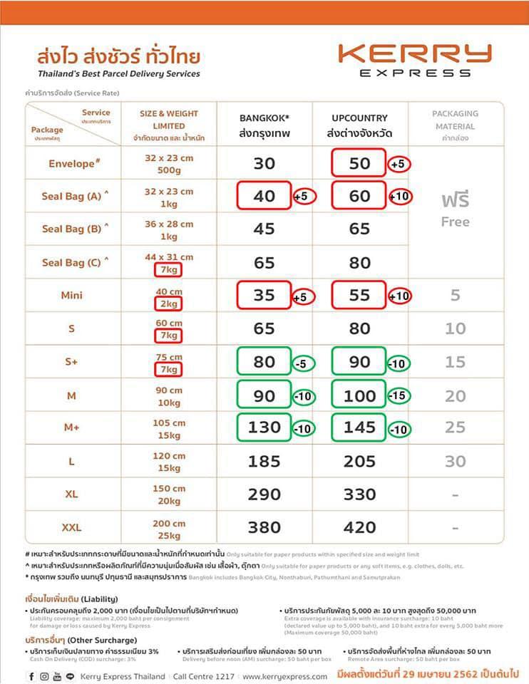 ราคาขนส่งพัสดุเคอรี่เอ็กเพรสใหม่ล่าสุด ผลตั้งแต่วันที่ 29 เมษายน 2562