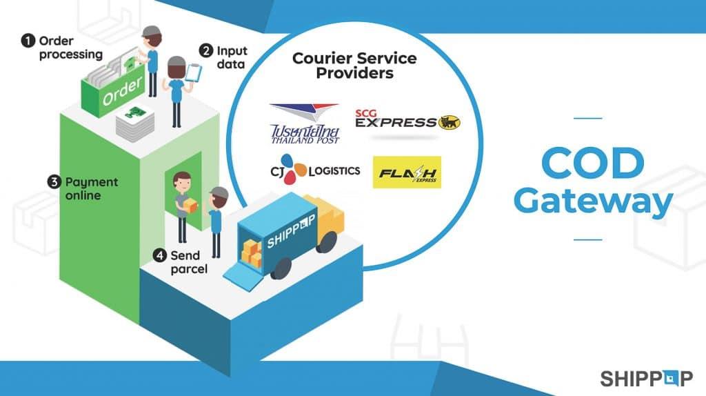 ชิปป๊อป ผู้ให้บริการด้านระบบโลจิสติกส์ เปิดตัวระบบ COD Gateway ครบวงจร