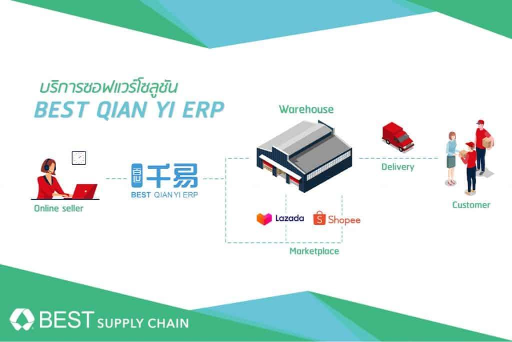 บริการ BEST QIAN YI EPR โซลูชันอัจฉริยะ ช่วยจัดการออเดอร์ออนไลน์แบบเรียลไทม์